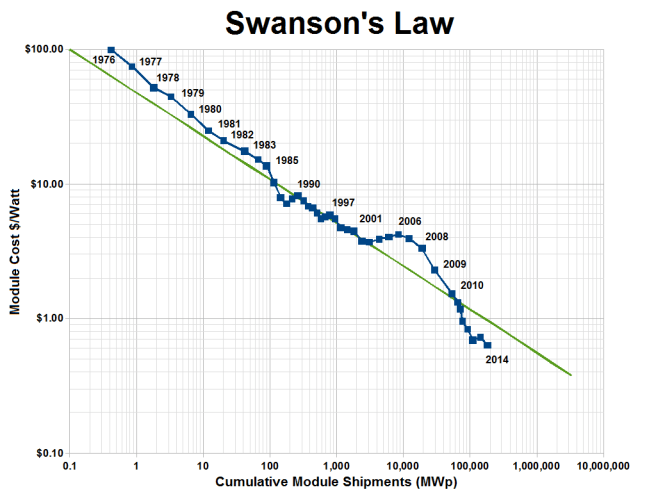 Swanson's Law.png