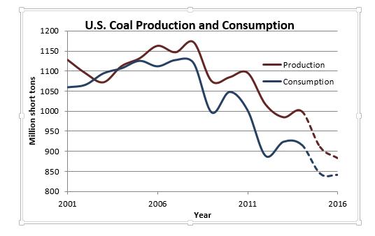 Coal production