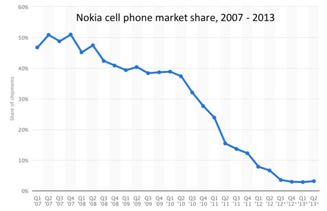 Nokia market share