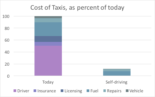 Cost of Taxis 2