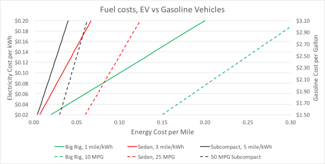 Fuel costs