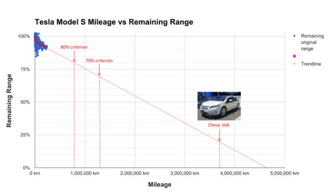 Tesla range 3