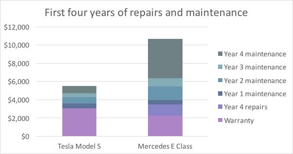 Tesla vs Mercedes