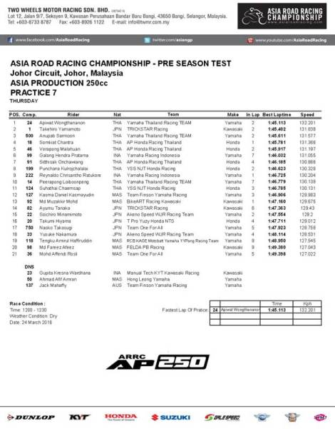 Practice 7 Asia Road Racing Championship Pre Sesaon Test Asia Production 250 10 Pertamax7.com