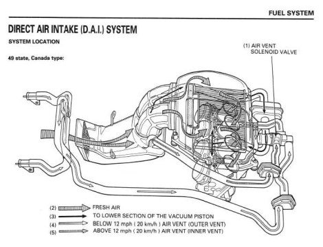 Direct Air Induction System detail