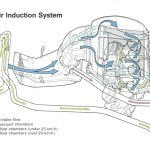 Direct Air Induction System flow