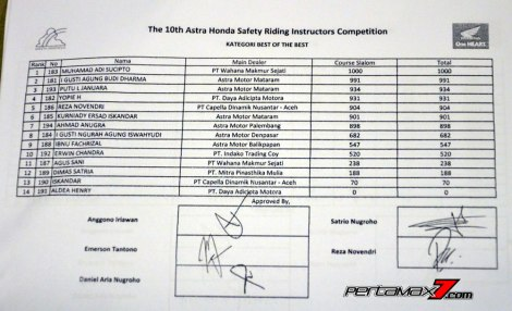 Juara Kategori Best Of The Best Big BIke Astra Honda Safety Riding Instructors Competition 2016 pertamax7.com 1