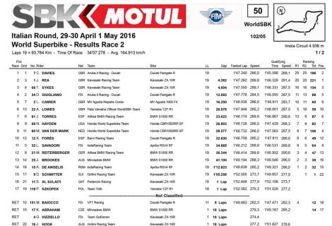 Result Race 2 World Superbike Italia 2016