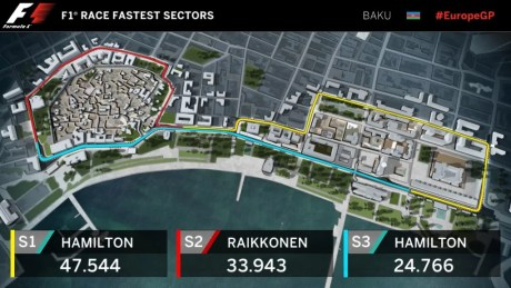 F1 Race Fastest Sectors Baku EuropeGP 2016 pertamax7.com