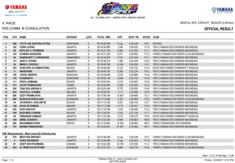 OFFICIAL-RESULT---R25-CB-CONSULATION-1 Yamaha Sunday Race 2017 Seri 1