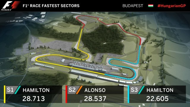 race Fastest Sector F1 Budapest