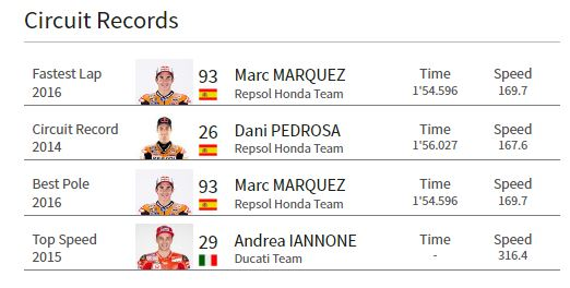 Circuit Records MotoGP Brno