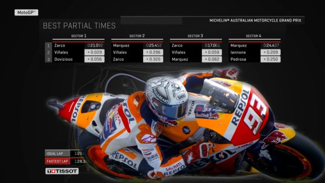 Best partial Time Marc Marquez Australia