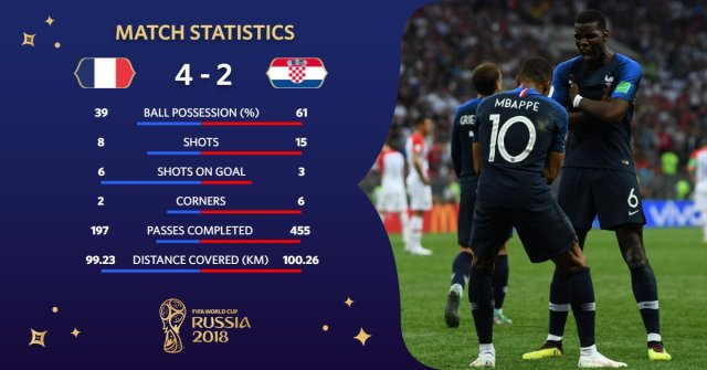 Statistic France VS Croatia World Cup Final 2018