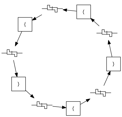 UNIX/Linux & C Programming: Chapter n: The Token Ring