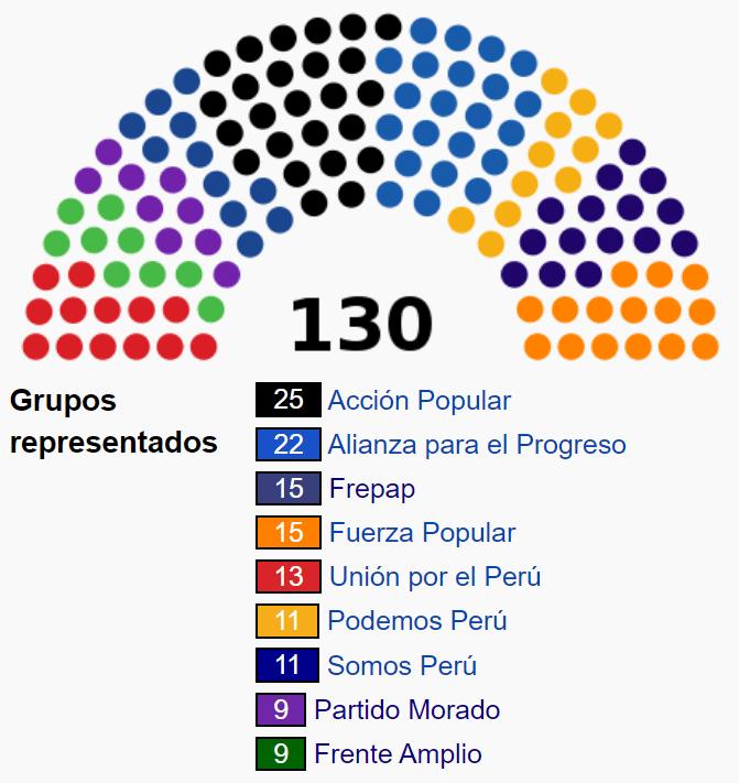 Composición del Congreso 2020 Perú