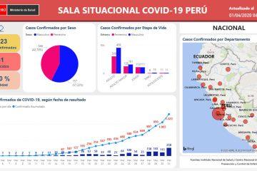 Sala Situacional COVID-19 Perú