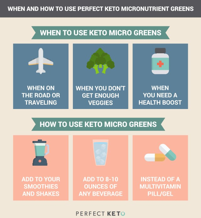 How to Use Perfect Keto Micronutrient Greens Powder