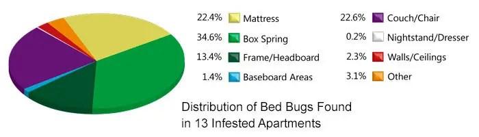 Bed Bug Hiding Spots