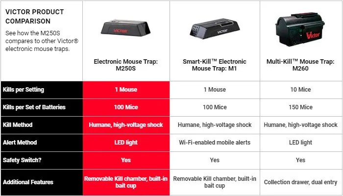 Victor Traps Product Comparison