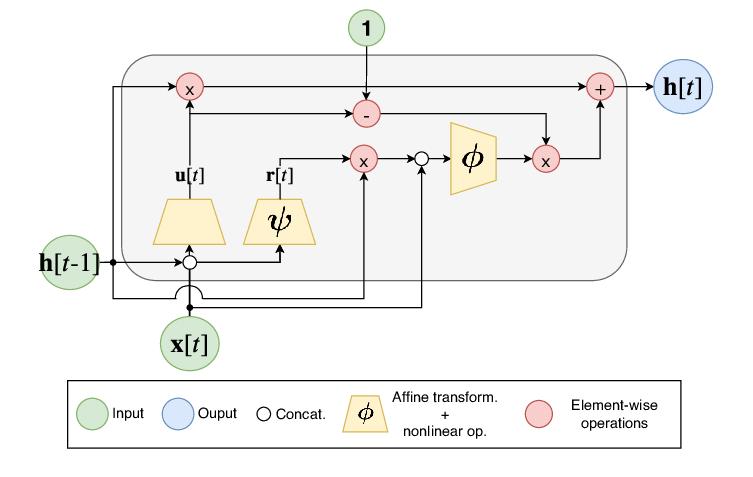 RNN block