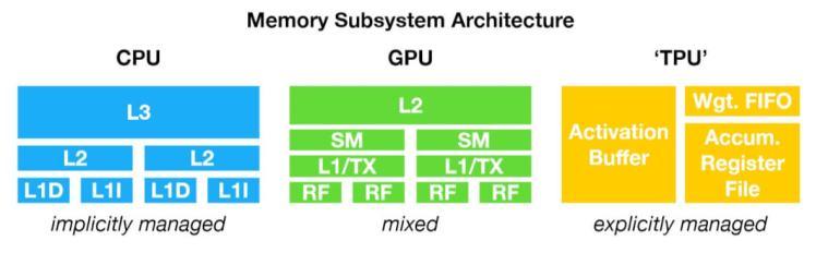 CPU TPU GPU