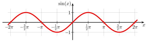 Sine function: amplitude 1