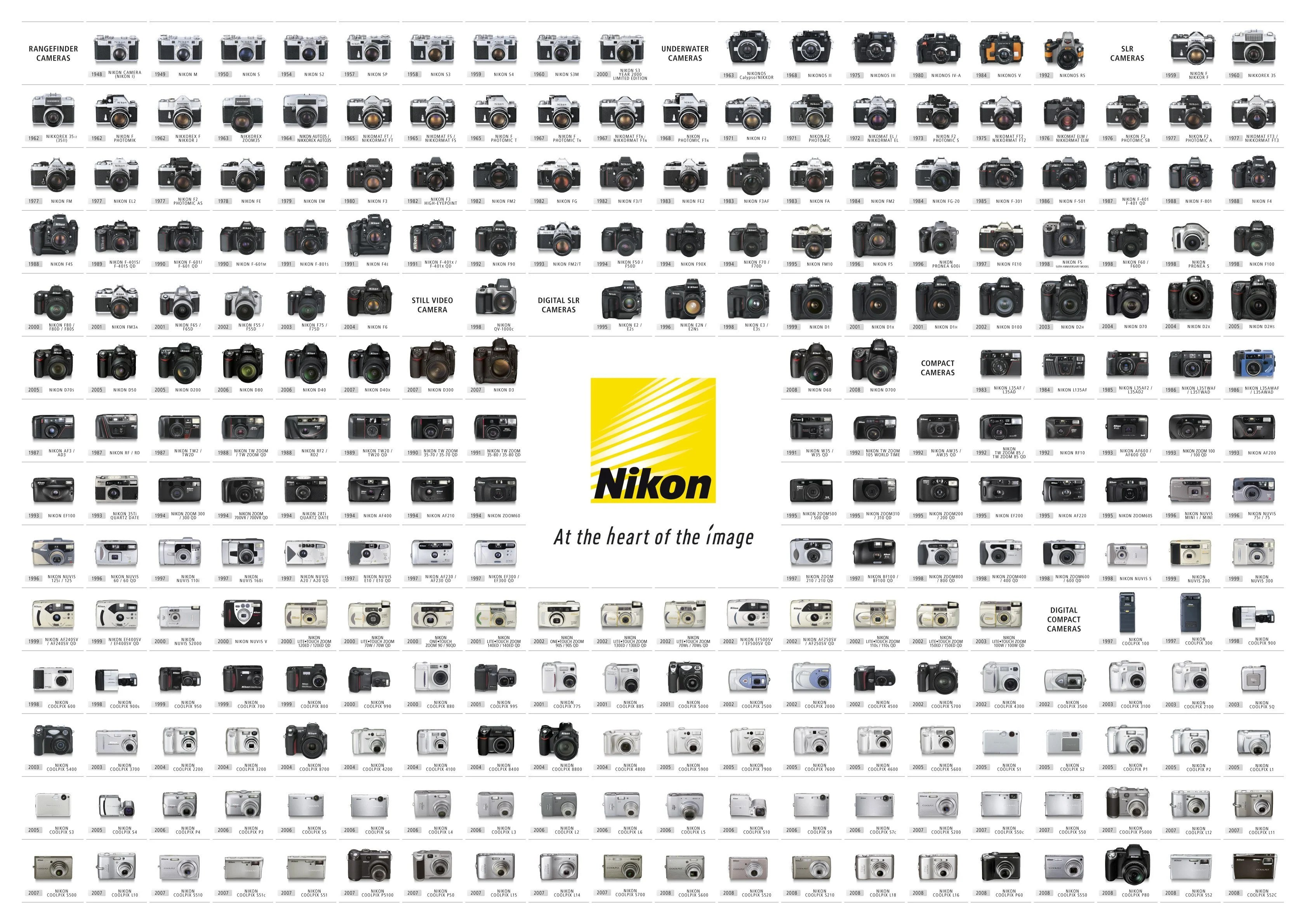 Nikon Poster Shows Sixty Years of Camera Evolution in One