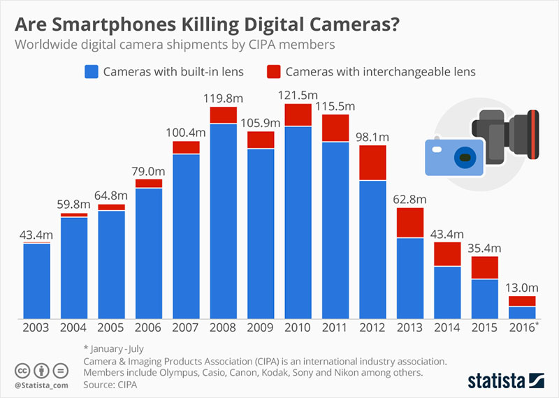 Digital camera sales have plunged in recent years. Chart by Statista.