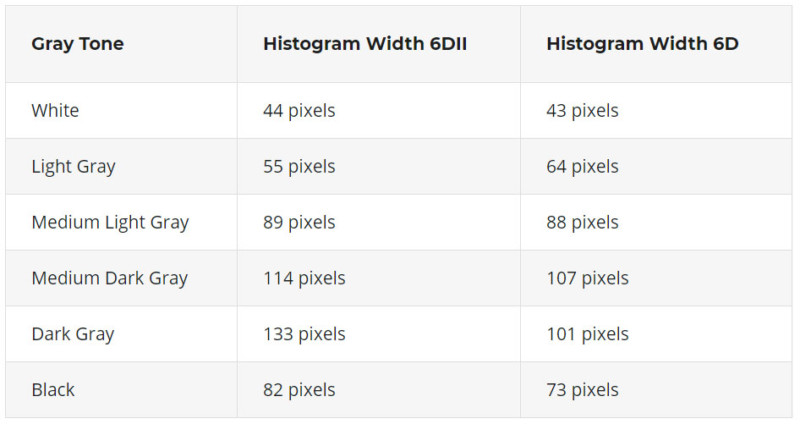 Canon 6D vs 6D Mark II: A Real-Life Noise Comparison