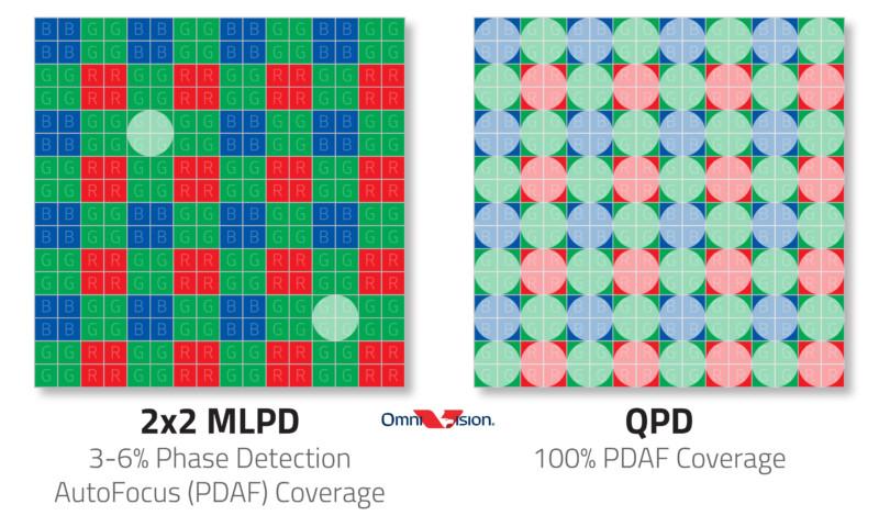OmniVision MLPD vs QDP Autofocus Diagram