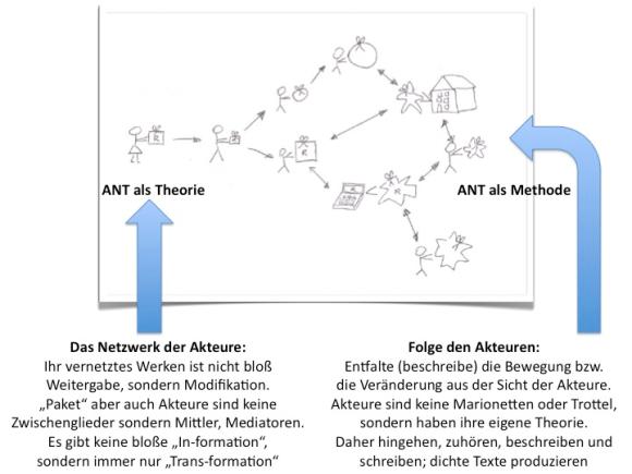 Eine Illustration aus dem Online-Kurs zur Akteur-Netzwerk-Theorie