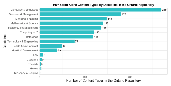 H5P Standalone Content Types by Discipline in the eCampusOntario