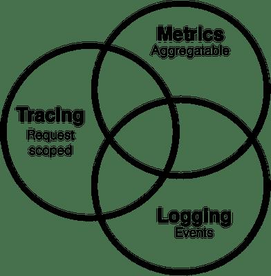 Peter Bourgon · Metrics, tracing, and logging