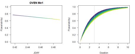 Me model predictions