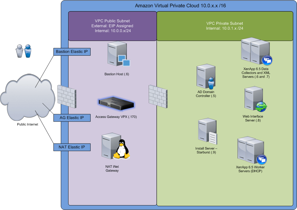 xenapp citrix farm diagram basic lighting jumpstarting your 6.5 in aws with a cloudformation template   peter bats