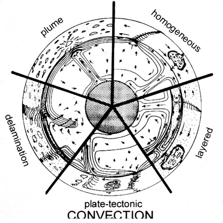 Future Tectonics