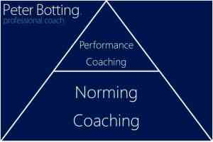 Coaching Pyramid