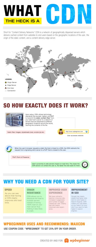 What is a CDN? [infographic]