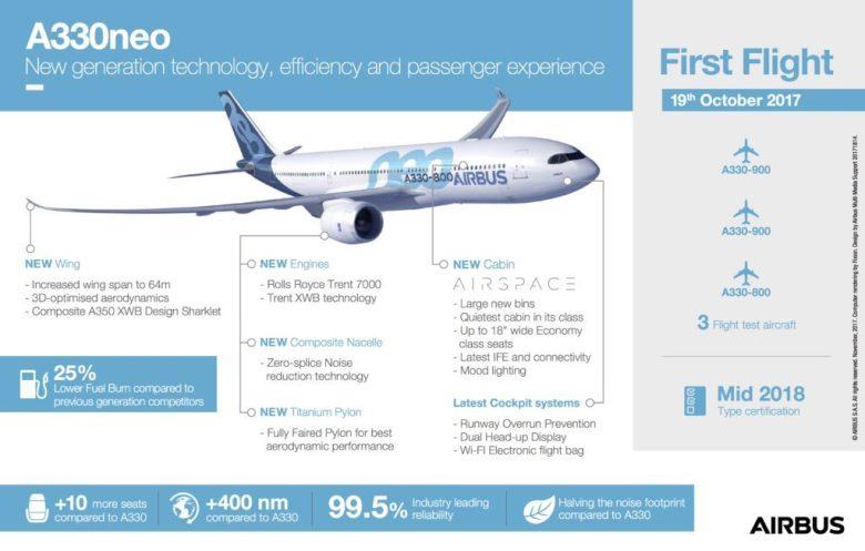 A330-900neo Tap Air Portugal