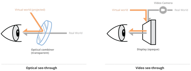 Illustration of the differences between optical see-through and video see-through augmented reality lenses.
