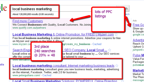 Marketing and SEO phrase for local business marketing