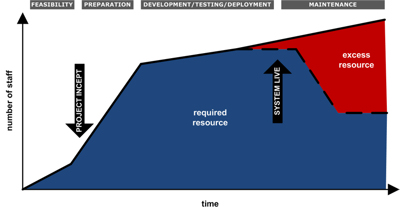 Figure 2 - The problem with the IT Cycle
