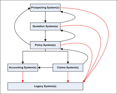 Simplified schematic of selected systems and interfaces within an Insurance company