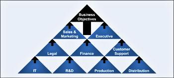 IT / Business Integration