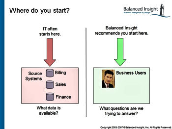 IT's approach to information problems vs Balanced Insight's