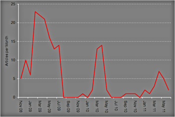 Articles per month