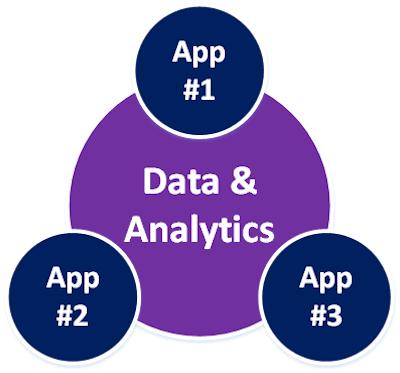 Applications & Data