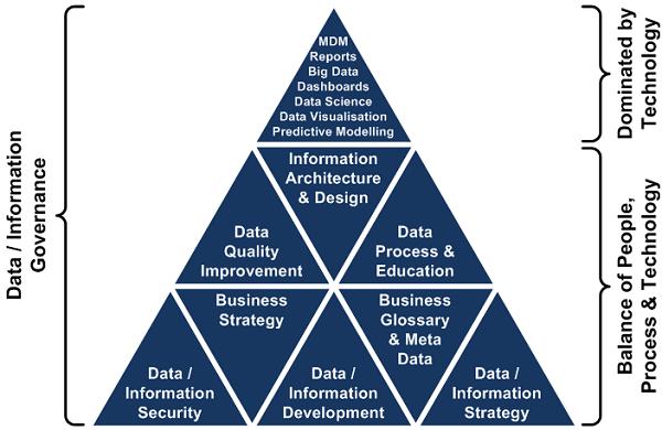 Data Governance Triangle