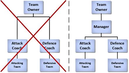 Football-teams